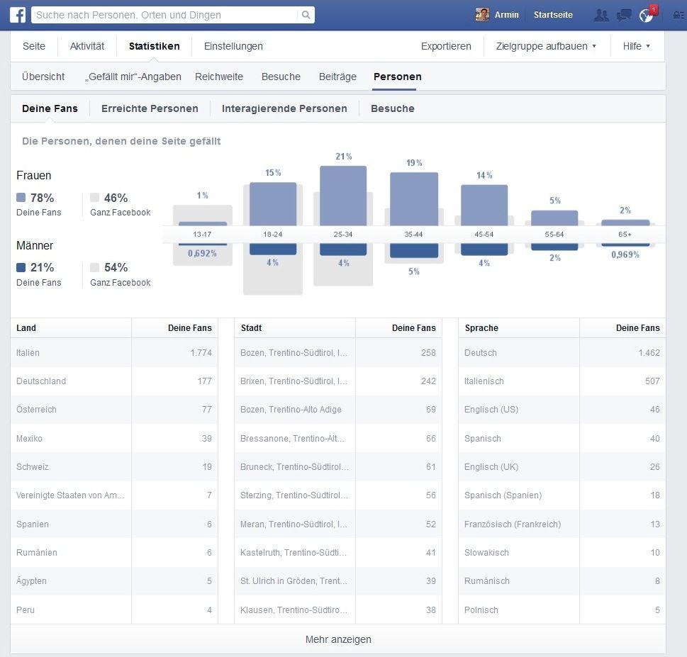 Statistik Facebook-Fans